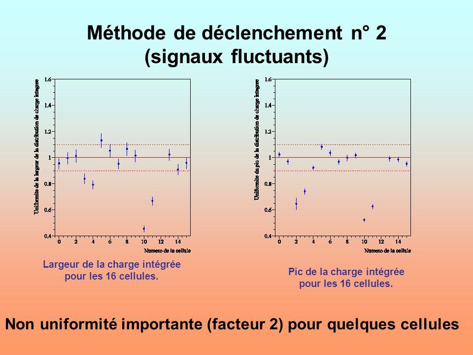 Méthode de déclenchement n° 2 (signaux fluctuants)