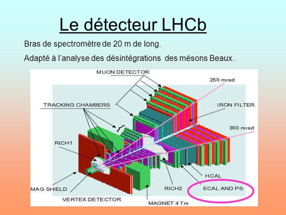 Le détecteur LHCb Bras de spectromètre de 20 m de long.