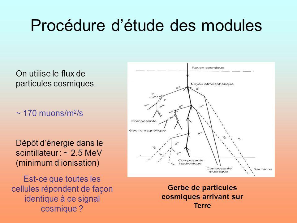 Procédure d'étude des modules