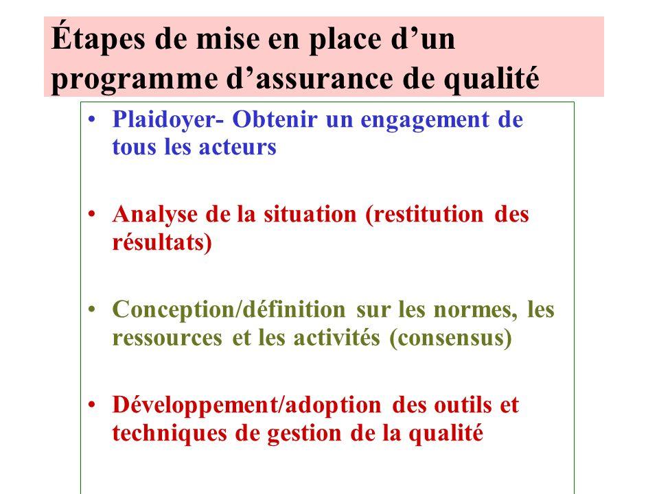 Étapes de mise en place d'un programme d'assurance de qualité