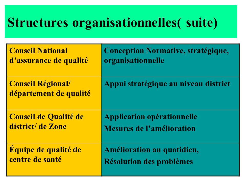 Structures organisationnelles( suite)
