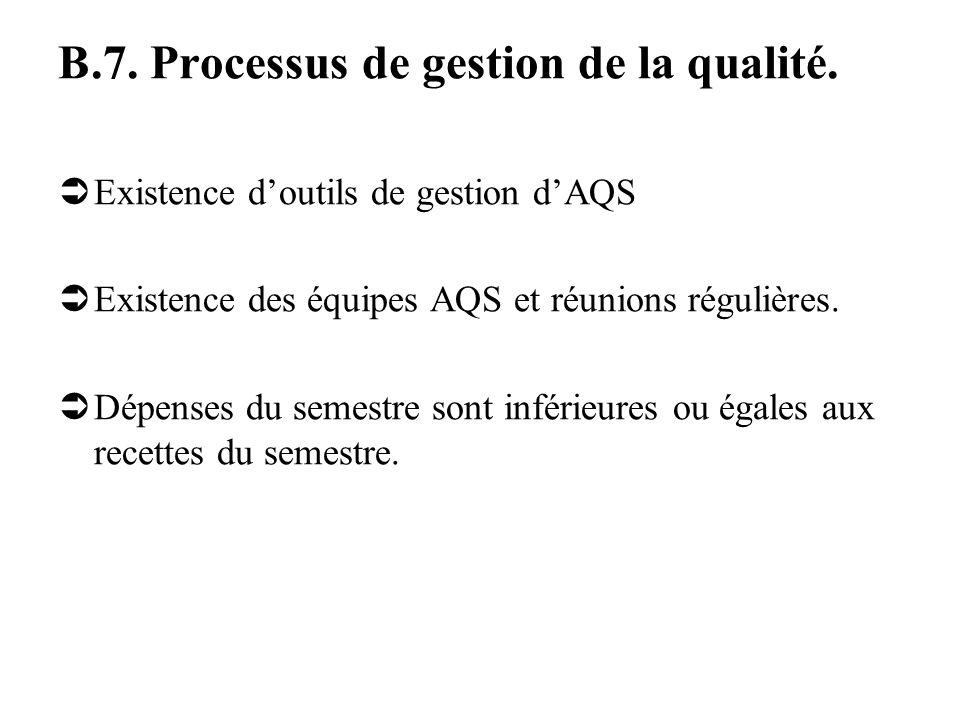 B.7. Processus de gestion de la qualité.