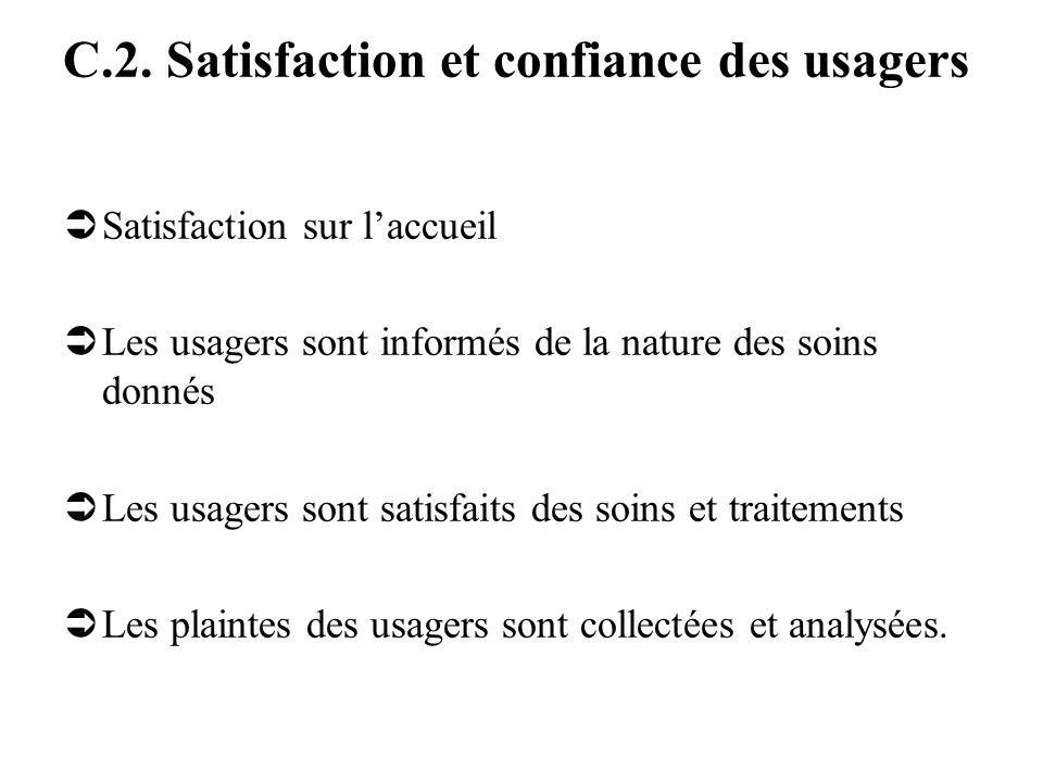 C.2. Satisfaction et confiance des usagers