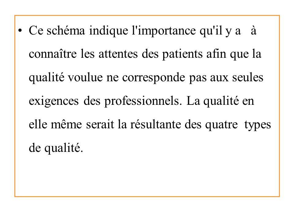 Ce schéma indique l importance qu il y a à connaître les attentes des patients afin que la qualité voulue ne corresponde pas aux seules exigences des professionnels.