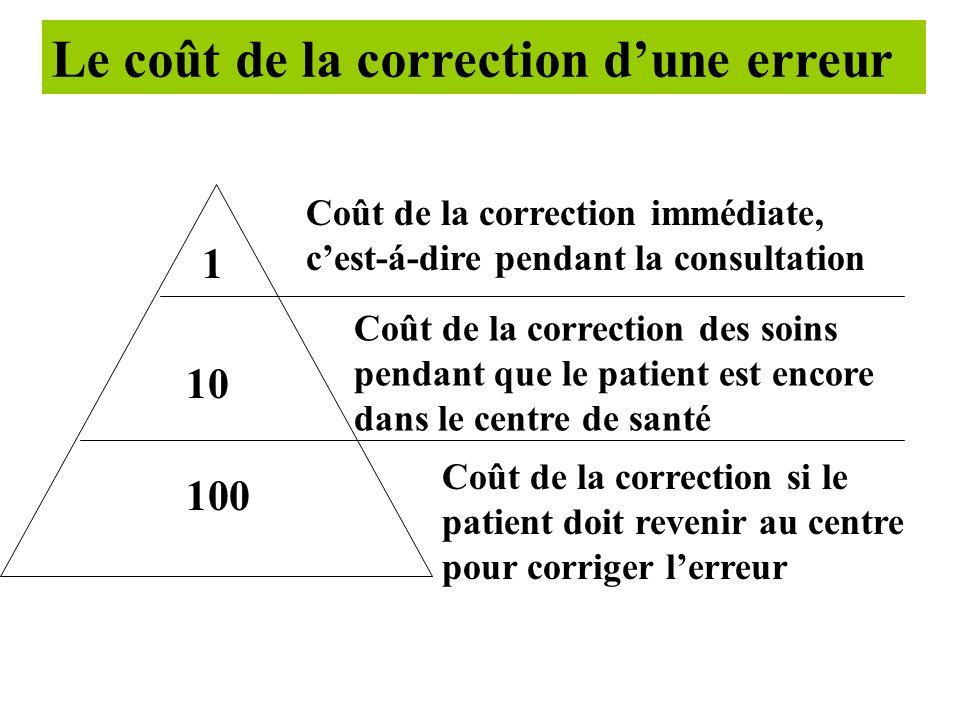 Le coût de la correction d'une erreur