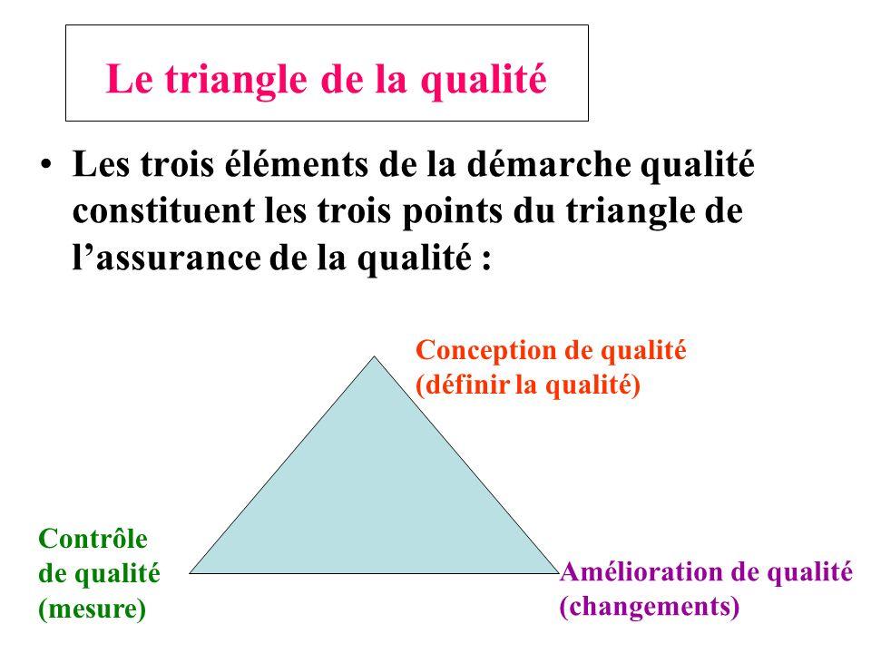 Le triangle de la qualité