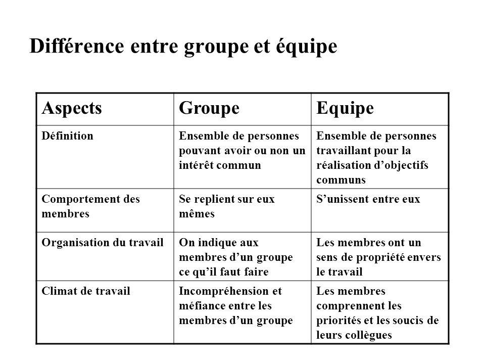Différence entre groupe et équipe