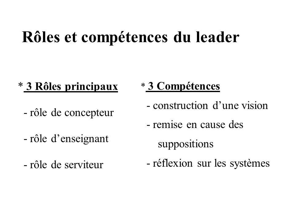 Rôles et compétences du leader
