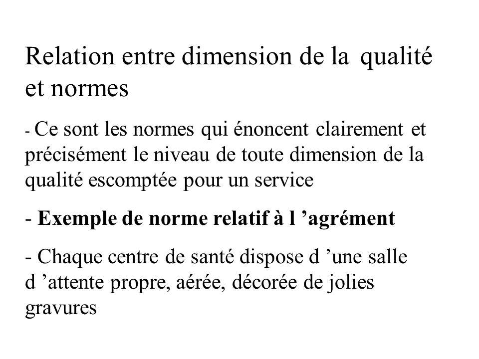 Relation entre dimension de la qualité et normes