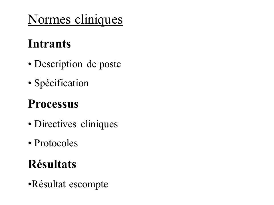 Normes cliniques Intrants Processus Résultats Description de poste