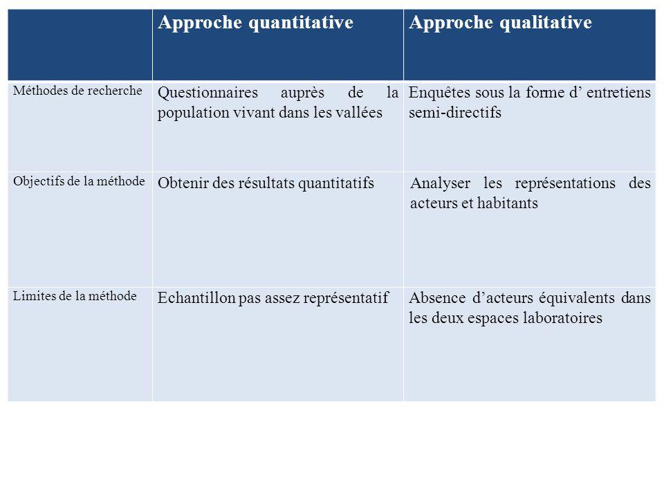 Approche quantitative Approche qualitative