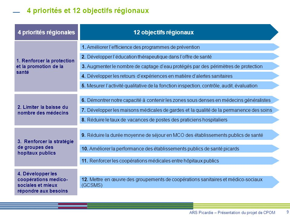4 priorités et 12 objectifs régionaux