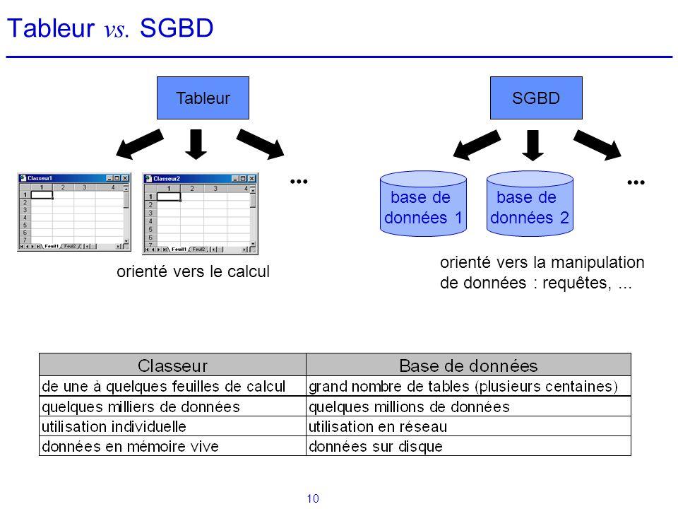 Tableur vs. SGBD ... ... Quelques caractéristiques : Tableur SGBD