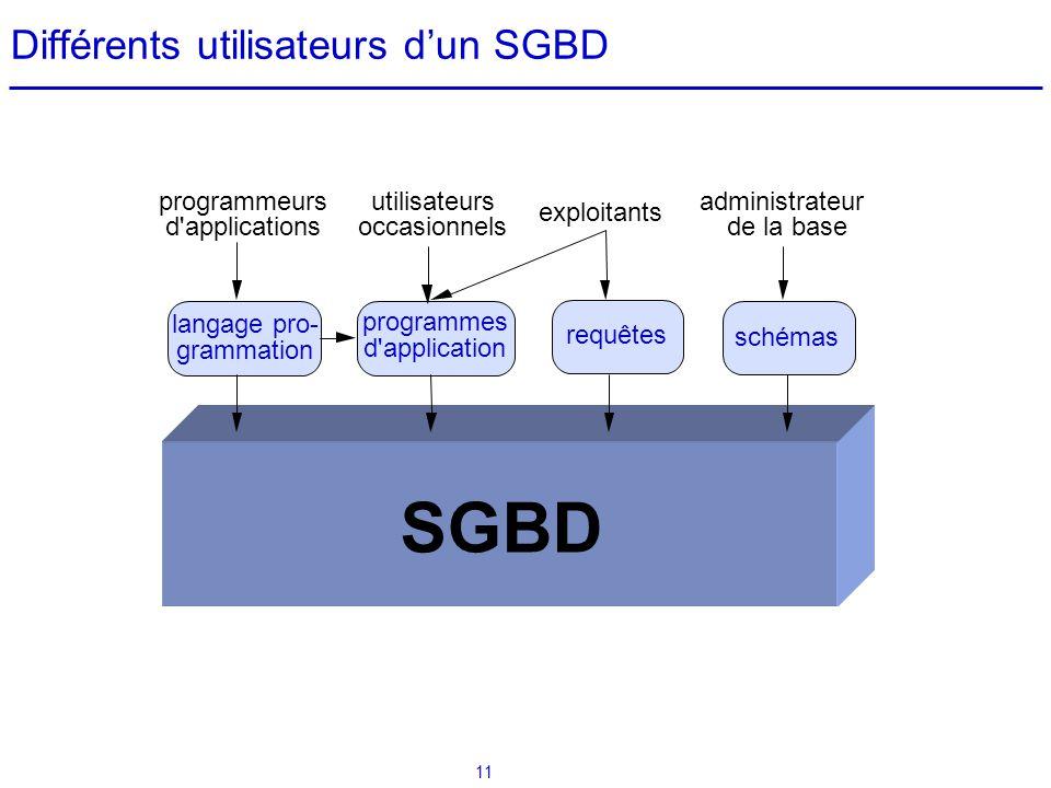Différents utilisateurs d'un SGBD