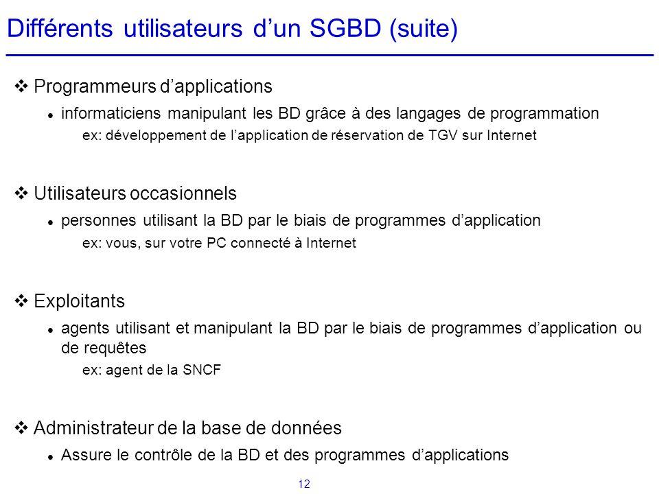 Différents utilisateurs d'un SGBD (suite)