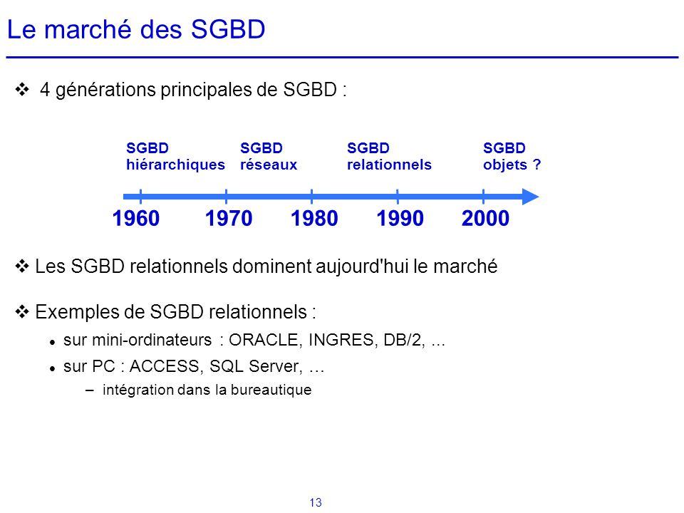 Le marché des SGBD 4 générations principales de SGBD : Les SGBD relationnels dominent aujourd hui le marché.