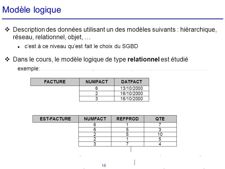 Modèle logique Description des données utilisant un des modèles suivants : hiérarchique, réseau, relationnel, objet, …