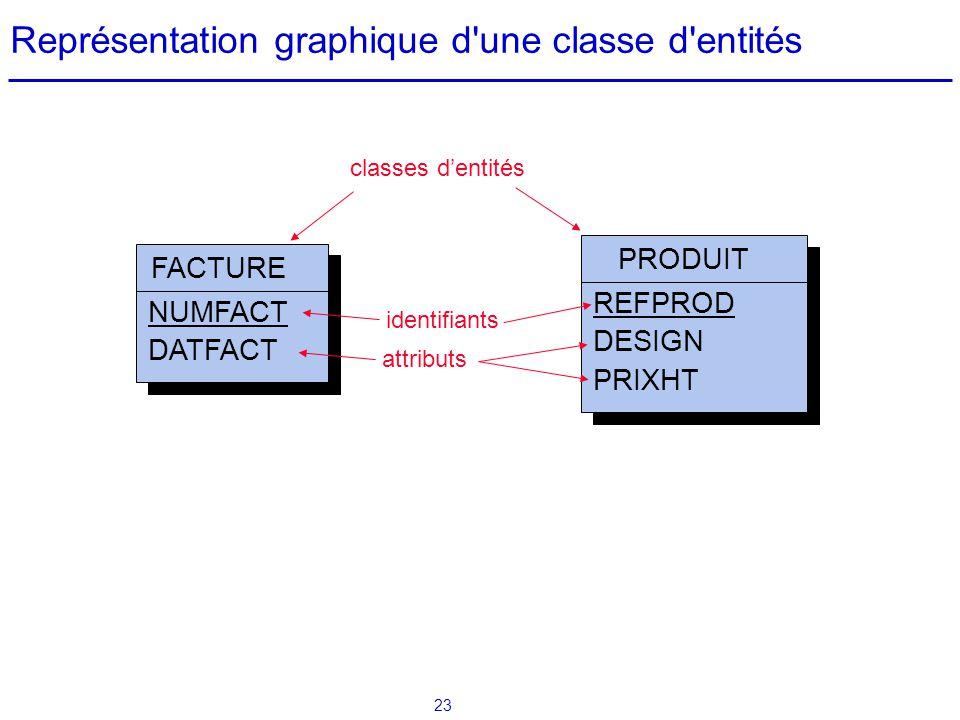 Représentation graphique d une classe d entités