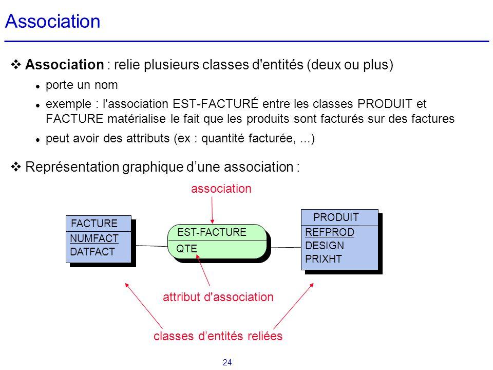 Association Association : relie plusieurs classes d entités (deux ou plus) porte un nom.