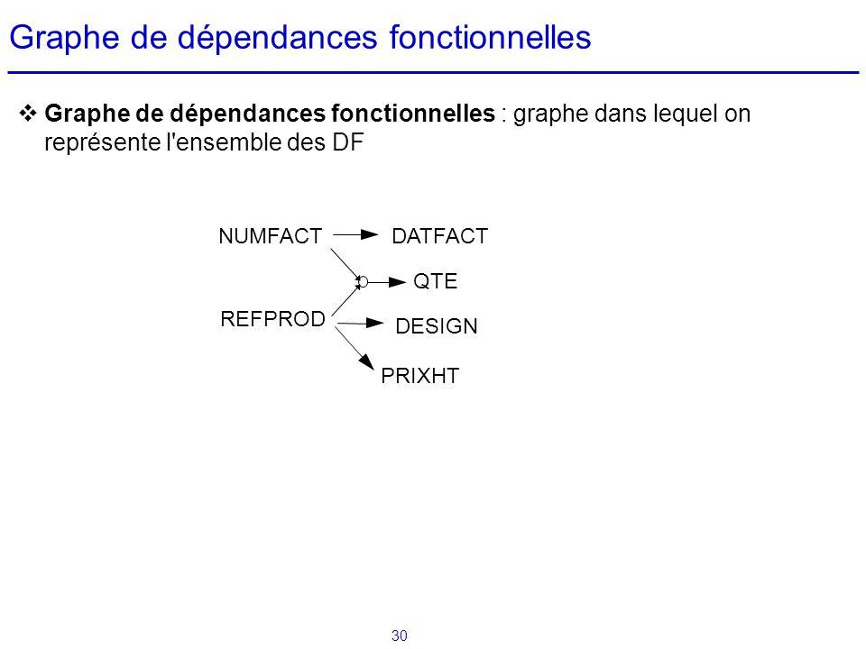 Graphe de dépendances fonctionnelles
