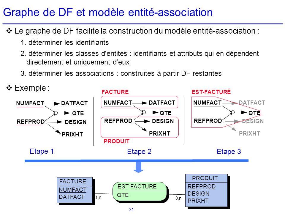 Graphe de DF et modèle entité-association
