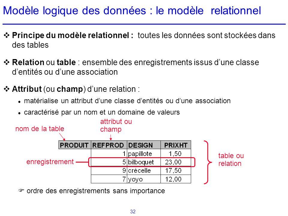 Modèle logique des données : le modèle relationnel