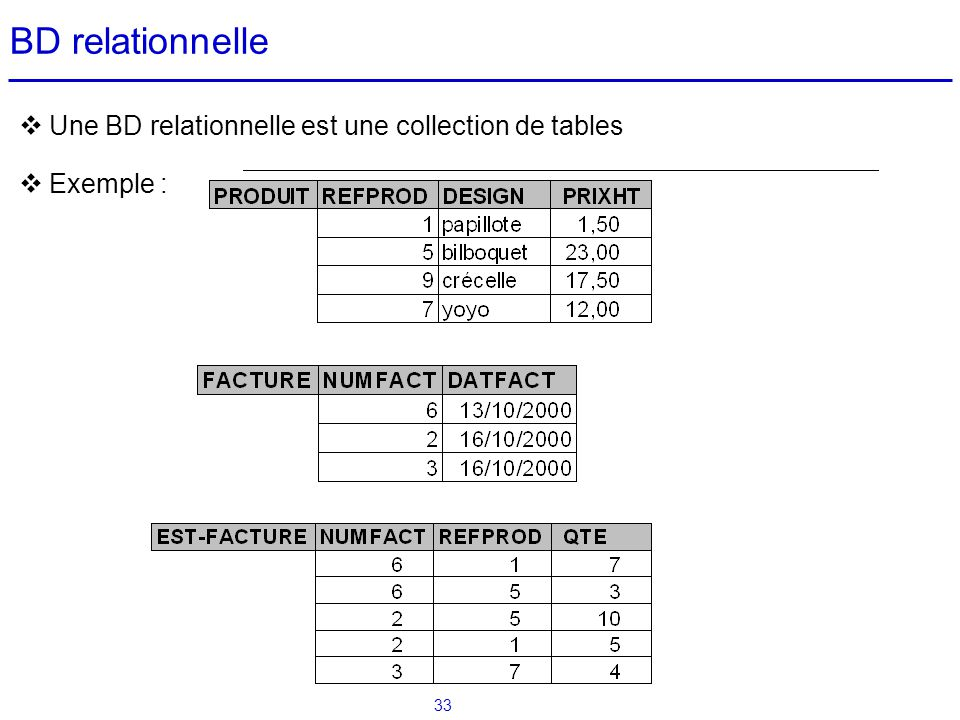 BD relationnelle Une BD relationnelle est une collection de tables