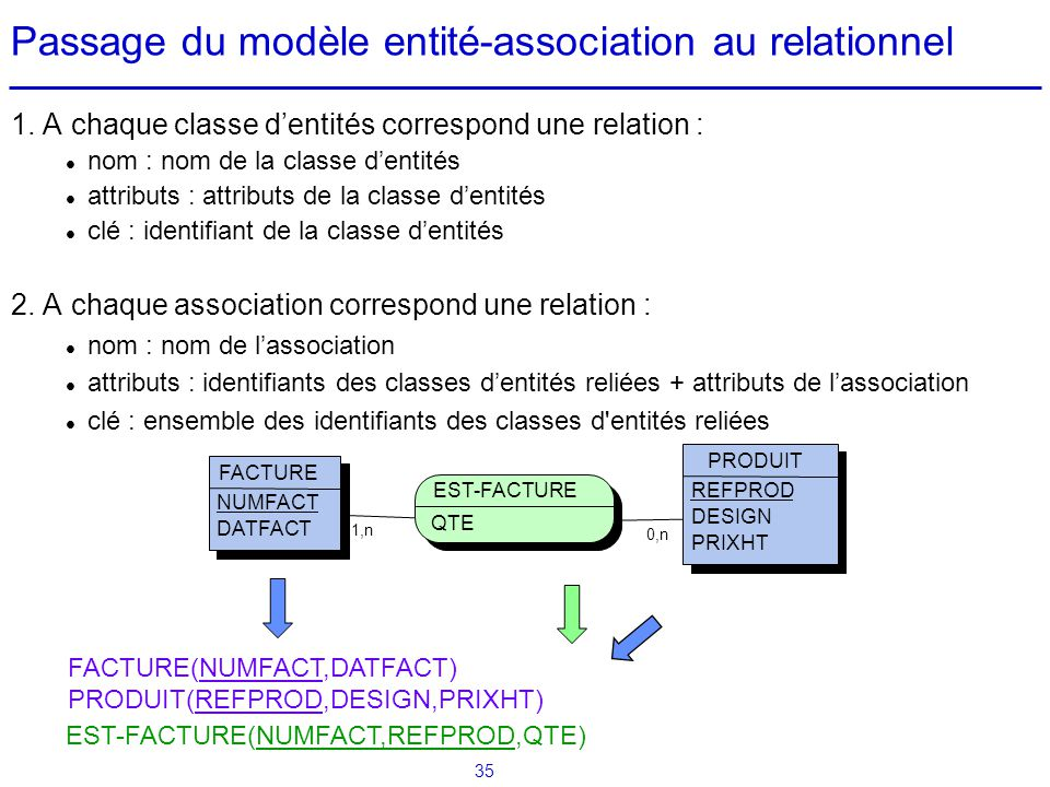 Passage du modèle entité-association au relationnel