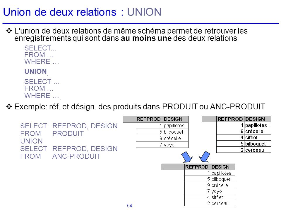 Union de deux relations : UNION