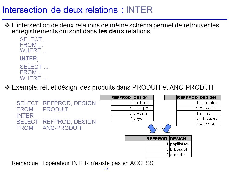 Intersection de deux relations : INTER