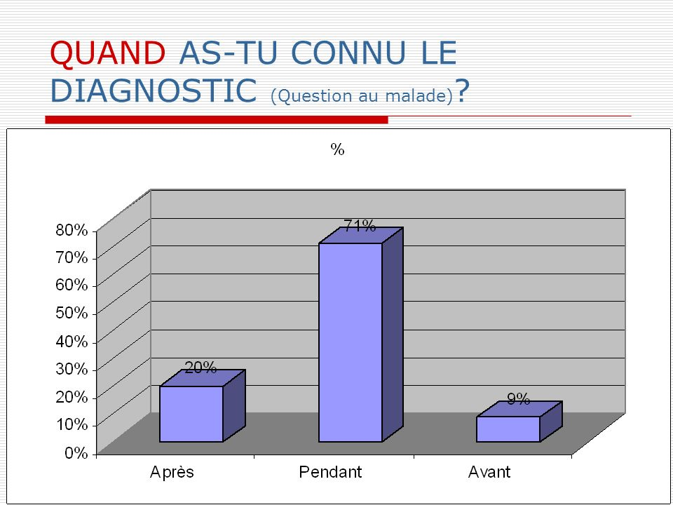 QUAND AS-TU CONNU LE DIAGNOSTIC (Question au malade)