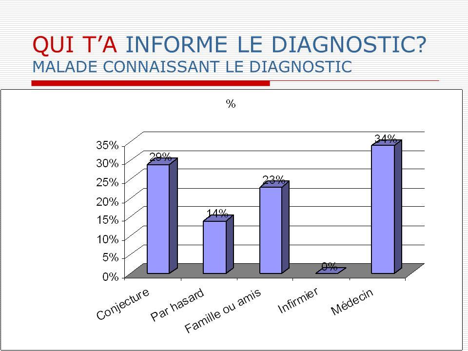 QUI T'A INFORME LE DIAGNOSTIC MALADE CONNAISSANT LE DIAGNOSTIC