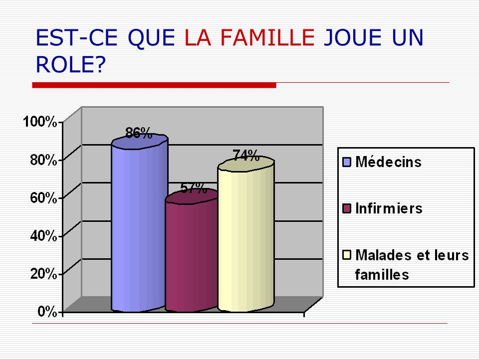 EST-CE QUE LA FAMILLE JOUE UN ROLE