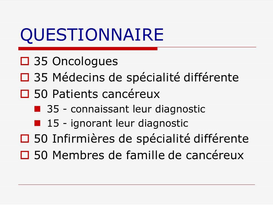 QUESTIONNAIRE 35 Oncologues 35 Médecins de spécialité différente