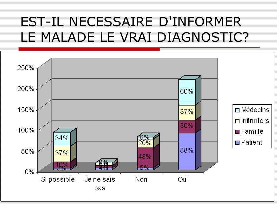 EST-IL NECESSAIRE D INFORMER LE MALADE LE VRAI DIAGNOSTIC
