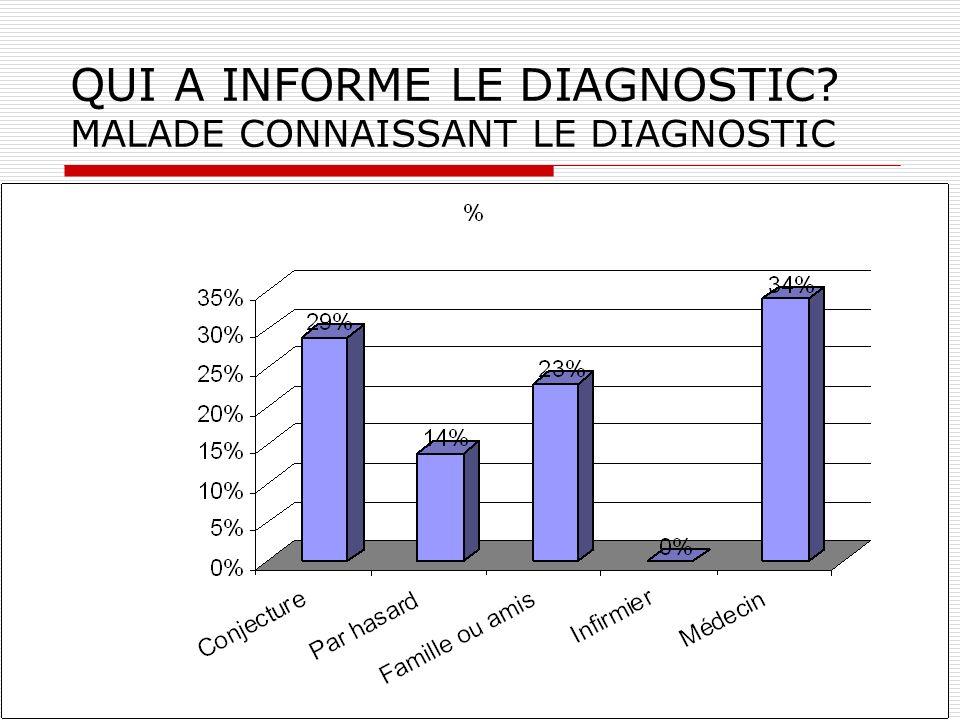 QUI A INFORME LE DIAGNOSTIC MALADE CONNAISSANT LE DIAGNOSTIC