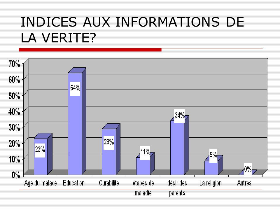 INDICES AUX INFORMATIONS DE LA VERITE