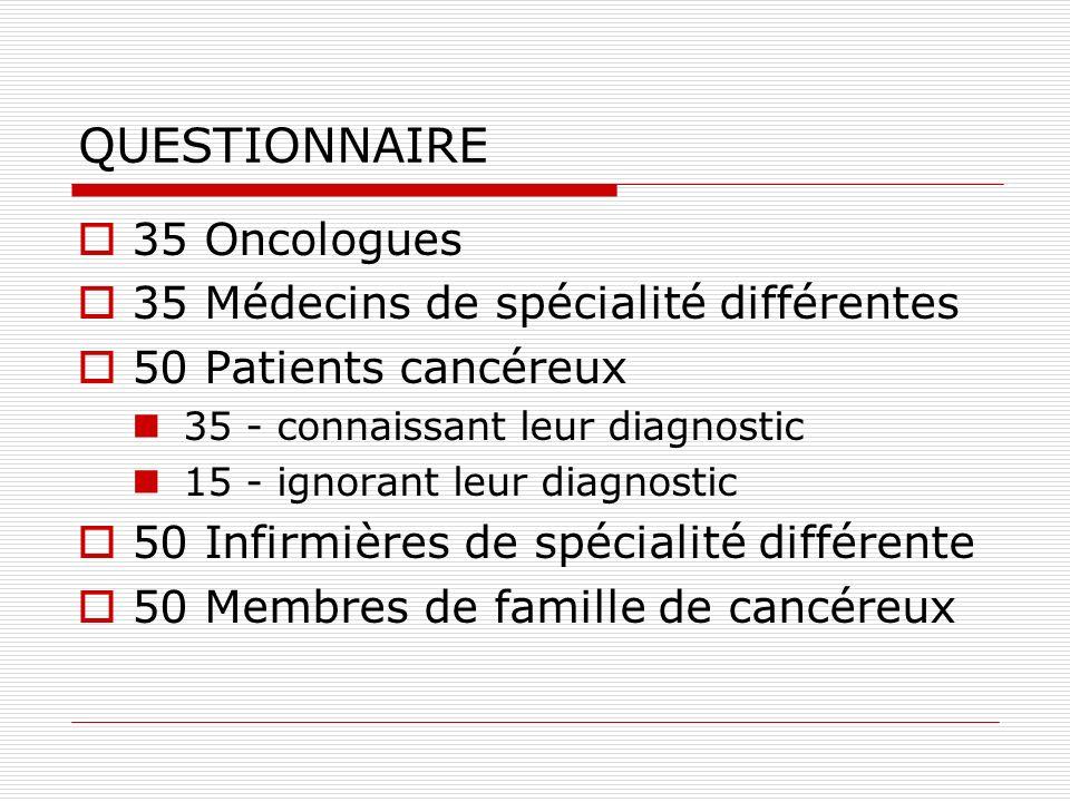 QUESTIONNAIRE 35 Oncologues 35 Médecins de spécialité différentes