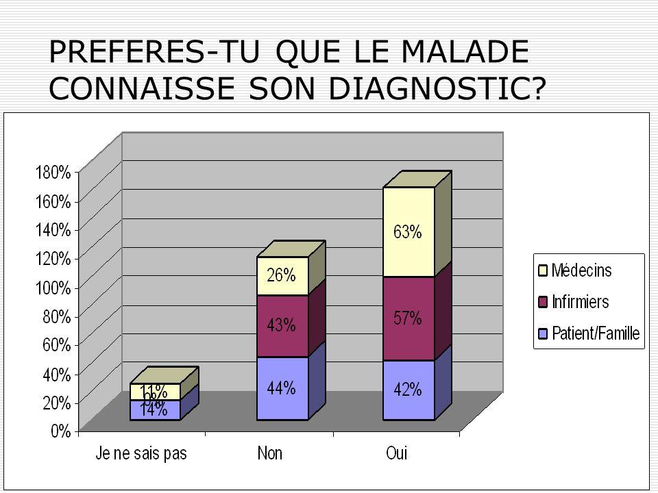 PREFERES-TU QUE LE MALADE CONNAISSE SON DIAGNOSTIC