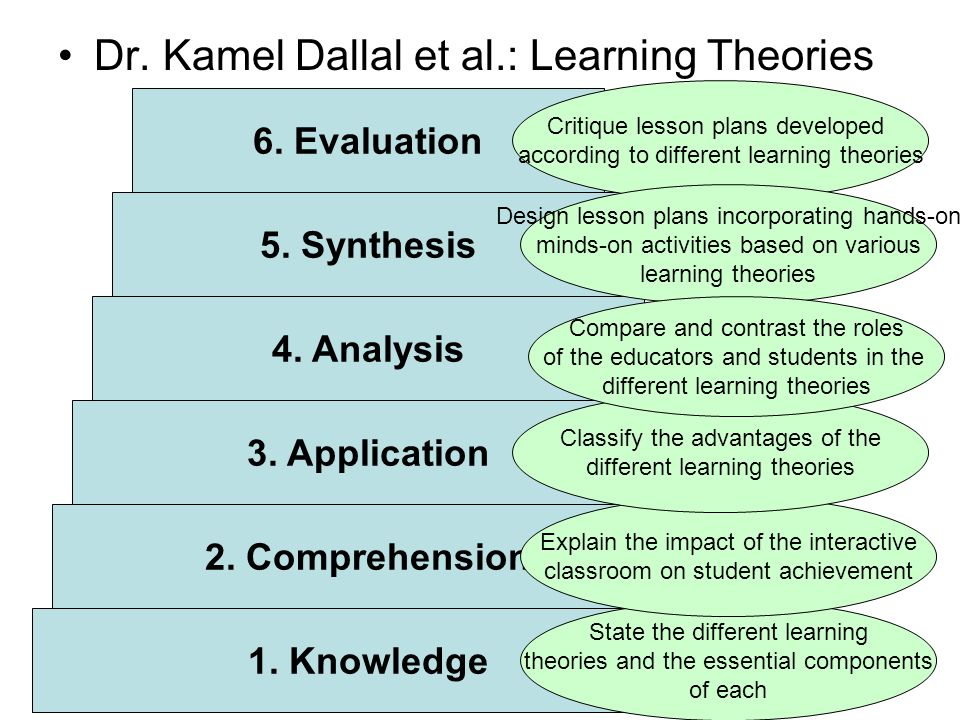 Dr. Kamel Dallal et al.: Learning Theories