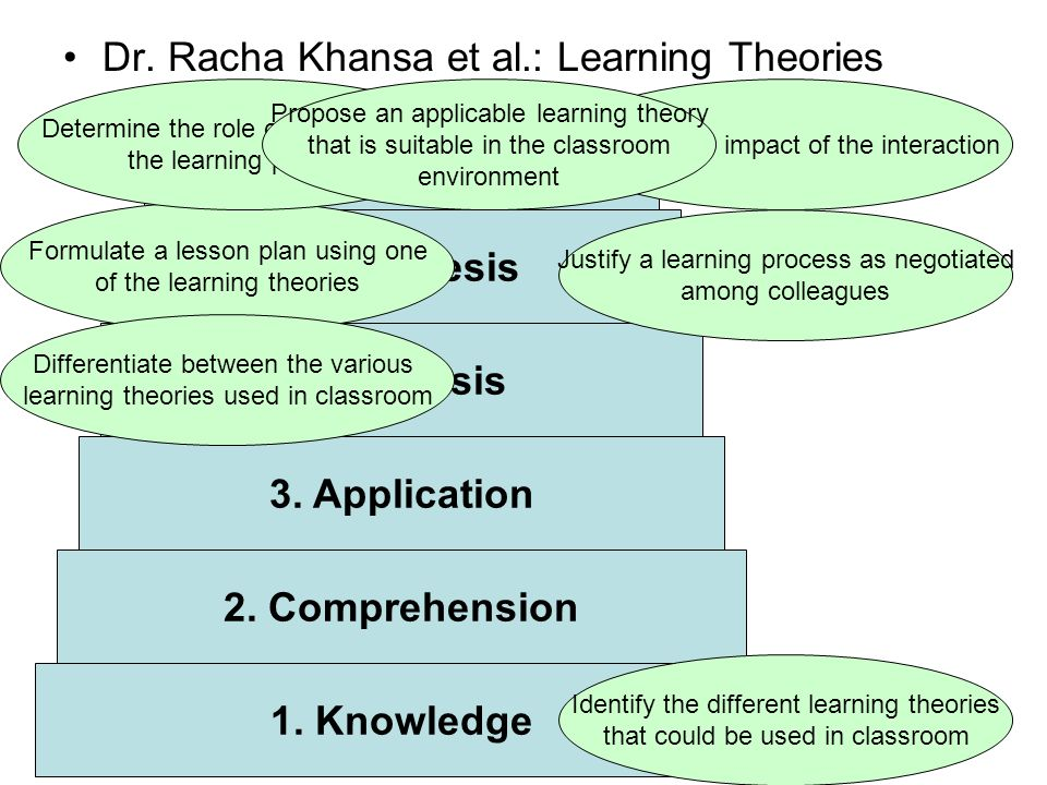 Dr. Racha Khansa et al.: Learning Theories