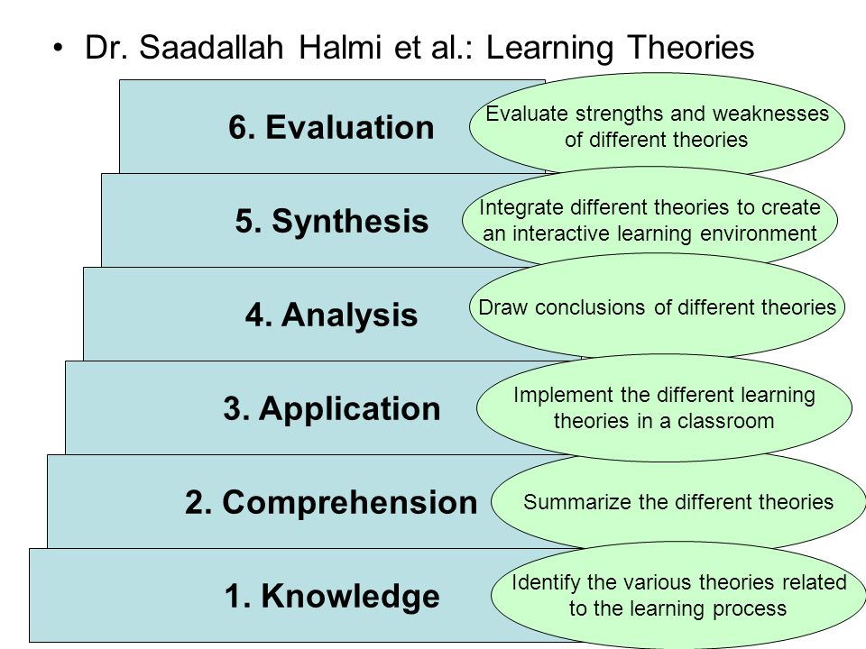 Dr. Saadallah Halmi et al.: Learning Theories