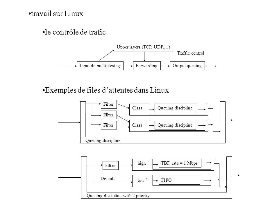 Exemples de files d'attentes dans Linux