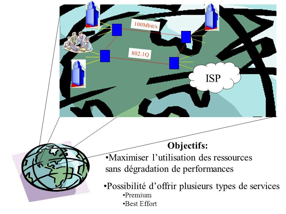 ISP Objectifs: Maximiser l'utilisation des ressources