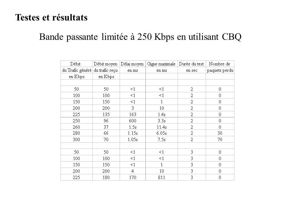 Testes et résultats Bande passante limitée à 250 Kbps en utilisant CBQ