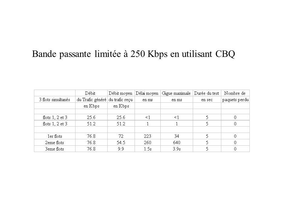 Bande passante limitée à 250 Kbps en utilisant CBQ