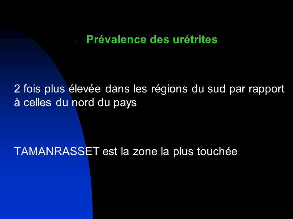 Prévalence des urétrites