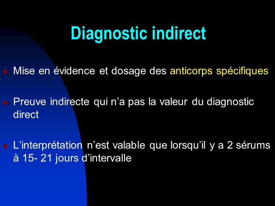 Diagnostic indirect Mise en évidence et dosage des anticorps spécifiques. Preuve indirecte qui n'a pas la valeur du diagnostic direct.