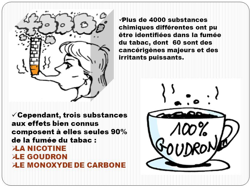 Plus de 4000 substances chimiques différentes ont pu être identifiées dans la fumée du tabac, dont 60 sont des cancérigènes majeurs et des irritants puissants.