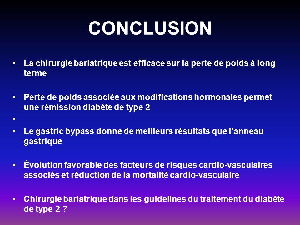 CONCLUSION La chirurgie bariatrique est efficace sur la perte de poids à long terme.